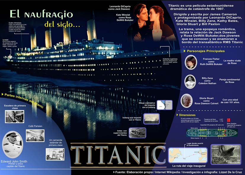 Infografia-GraficaII-Titanic